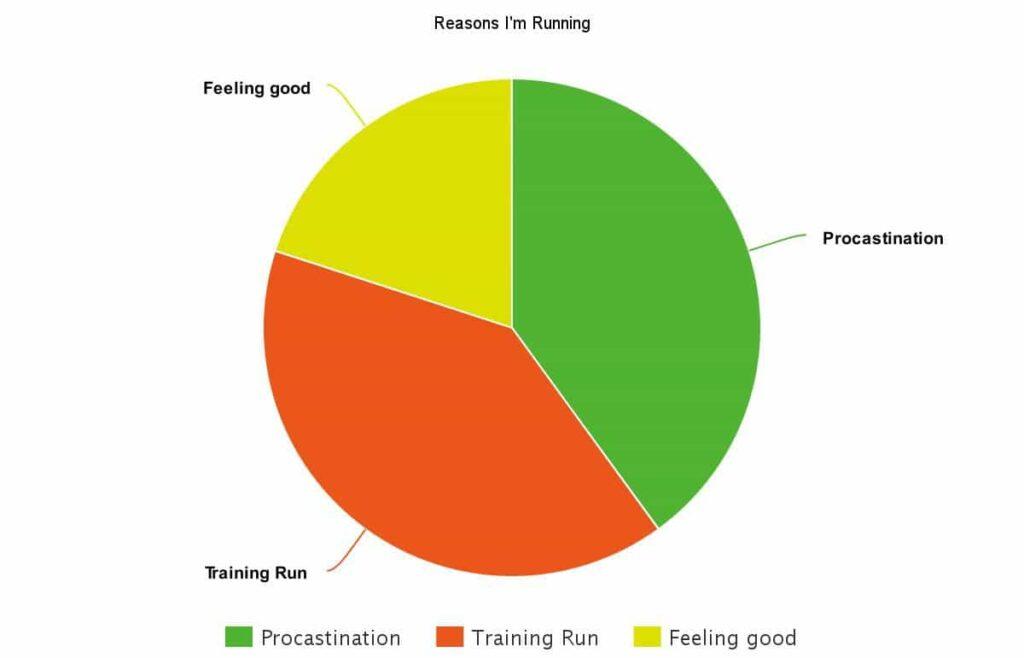 Types of Runs I Go On www.carmyy.com